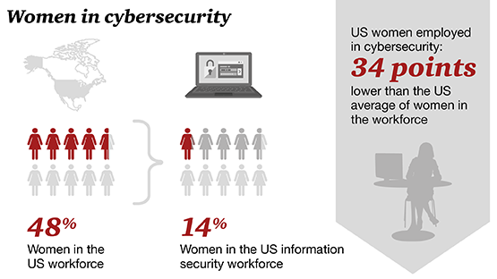 How to Attract More Women into Cybersecurity Careers